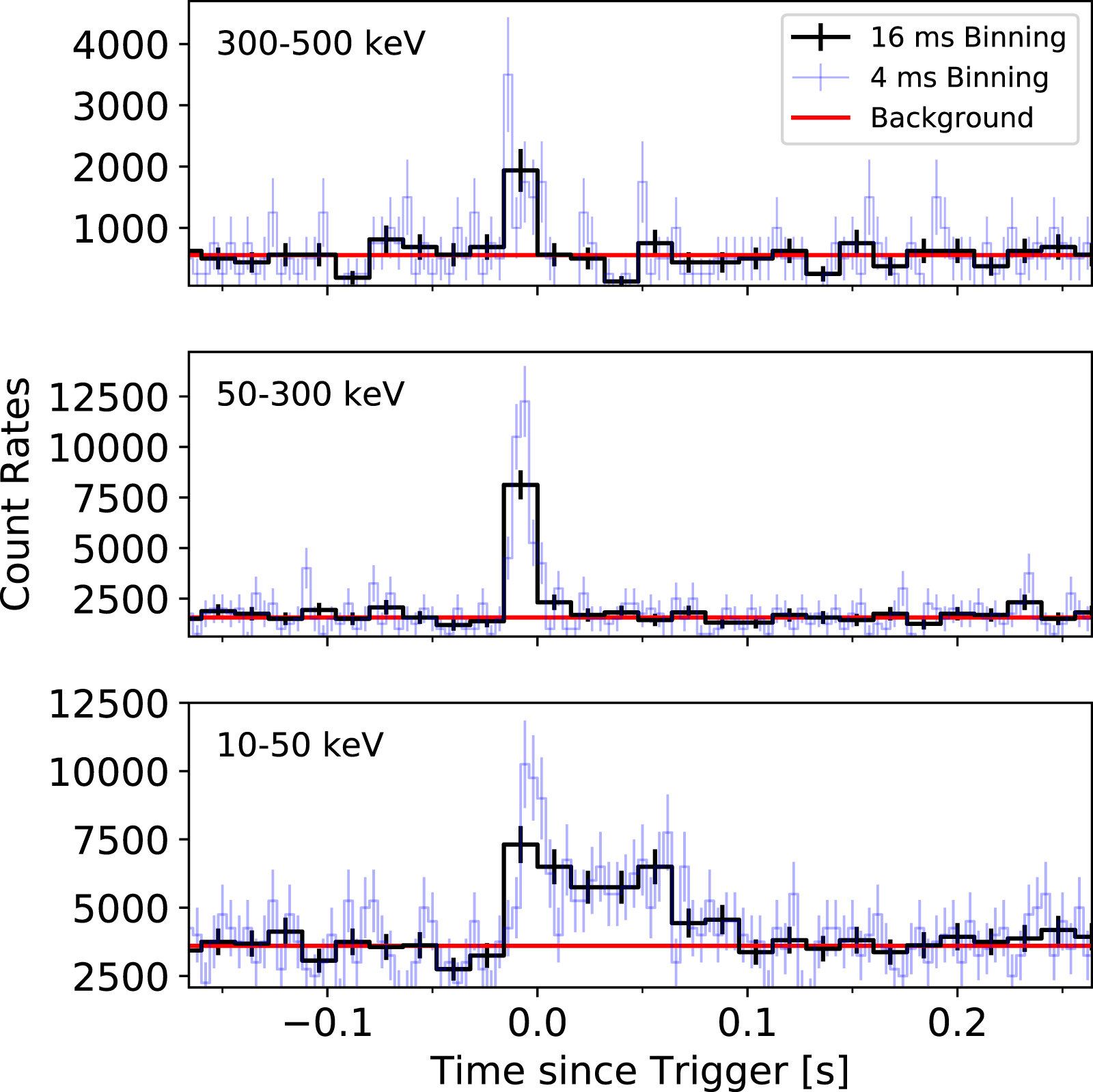 4c18d661777 L emissione ottica era concentrata nella regione ad alta frequenza dello  spettro per entrambi gli eventi
